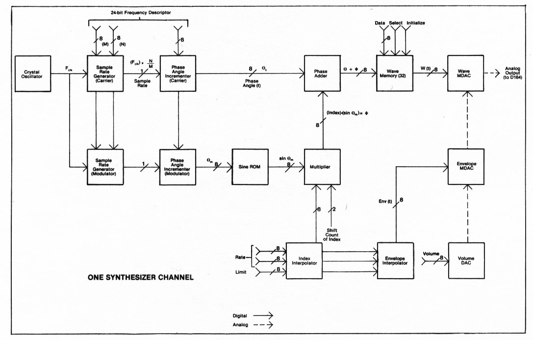 k m i the site synthesizer schematics